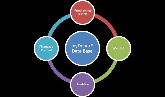 5 razones para implementar un CRM con myDonor®