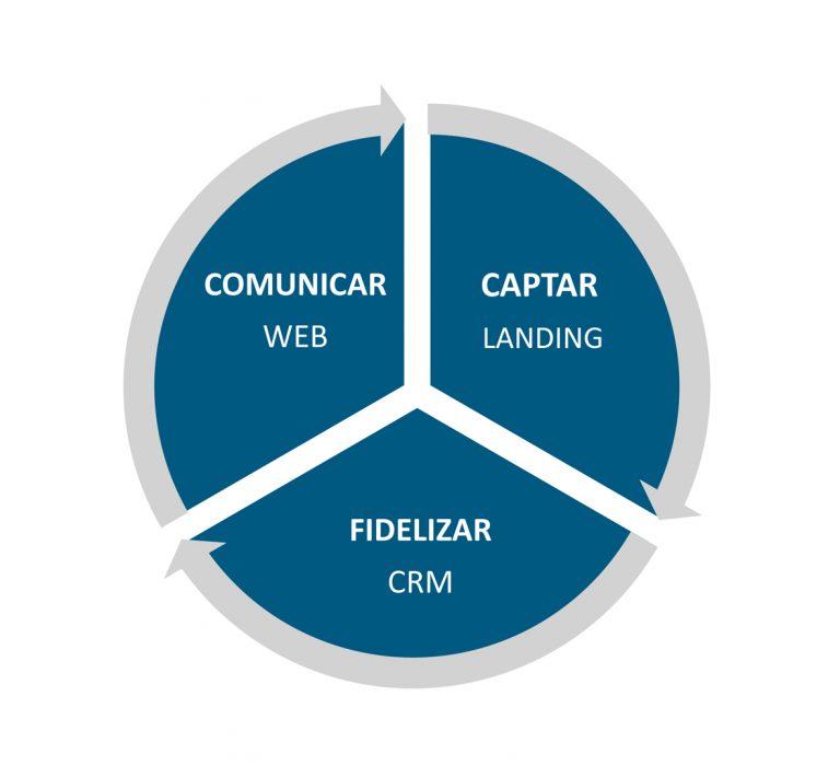 ¿Puede un CRM actuar como gestor del fundraising digital?